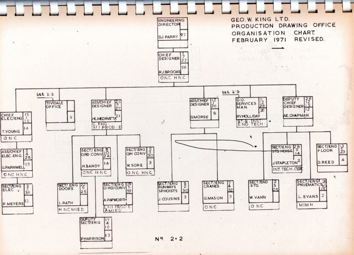 Organisation chart 1971